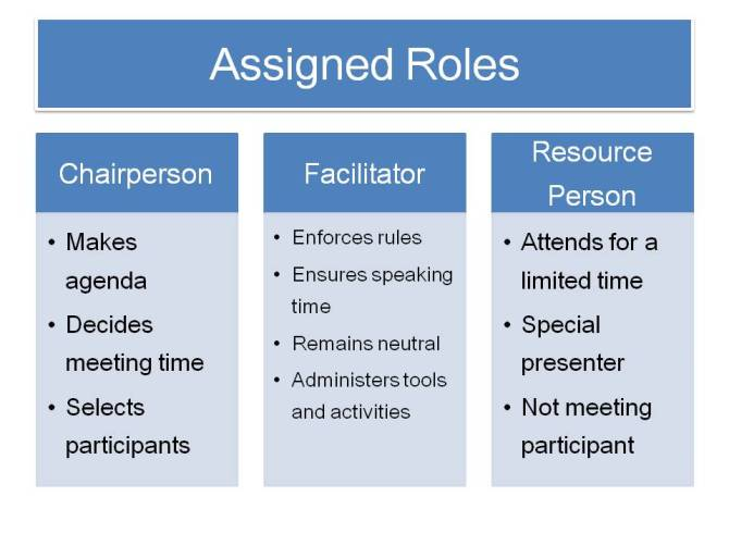 Assigned Roles 1