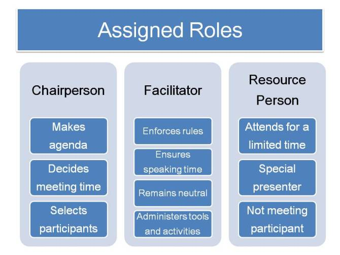 Assigned Roles 2